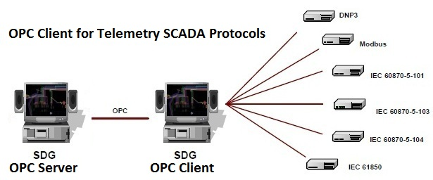 Connect OPC SCADA systems to a variety of protocols available from this OPC client